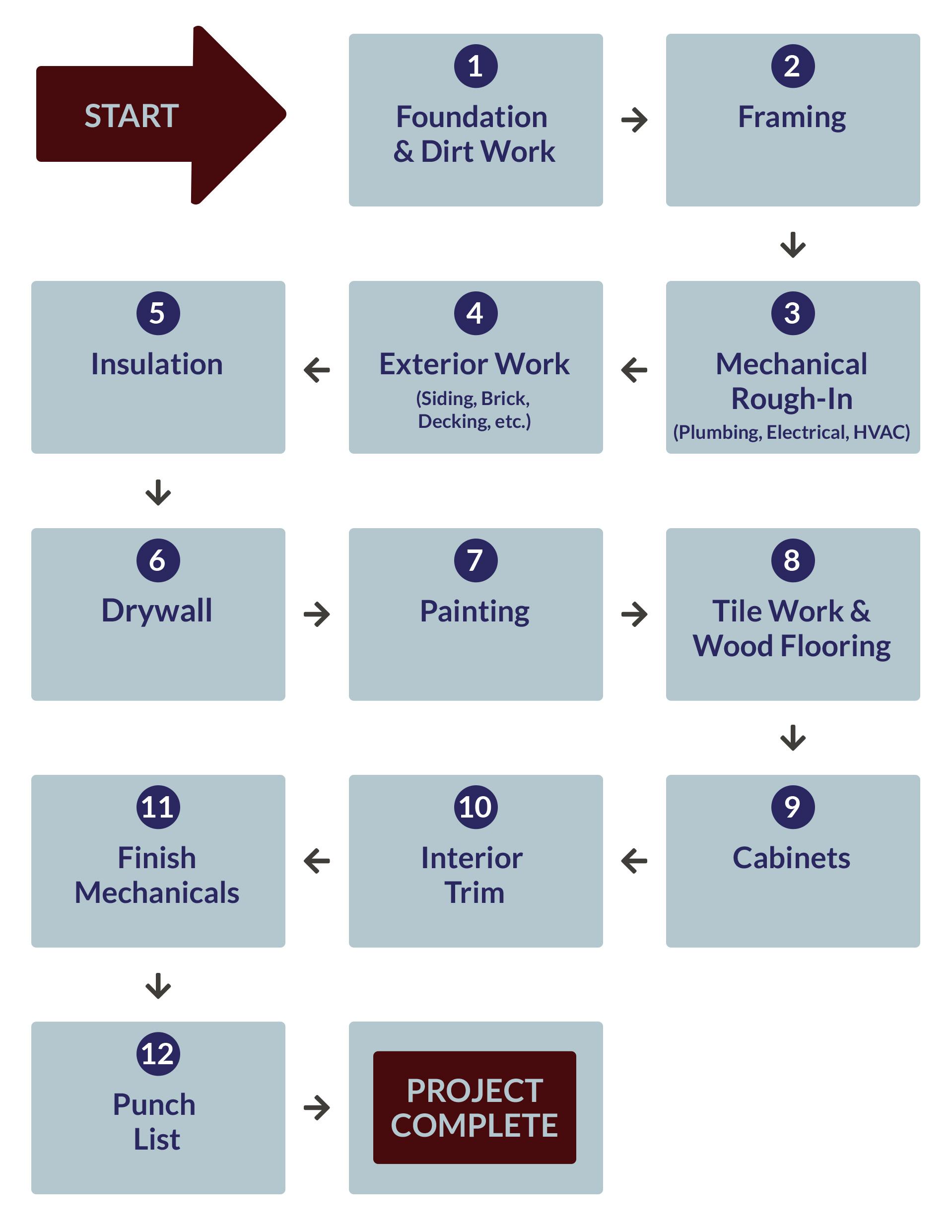 Our Build Process